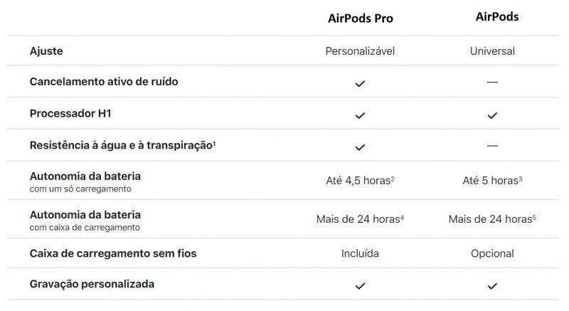 Tabela que compara AirPods Pro e AirPods