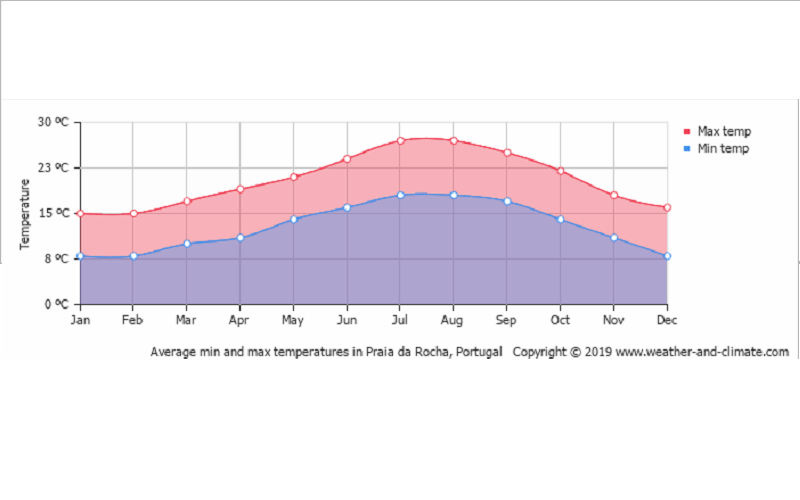 Temperatura por mês em Portimão